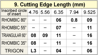 Cutting Edge Length