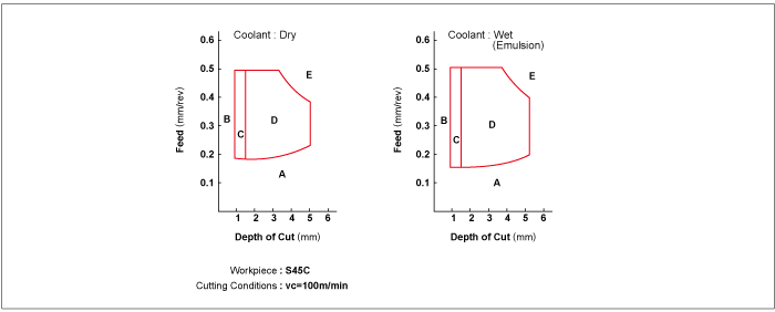 Effects of coolant on the chip control range of a chip breaker