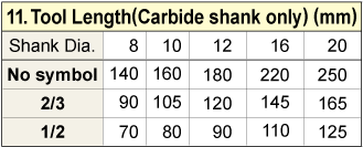 Tool Length (Carbide shank only)